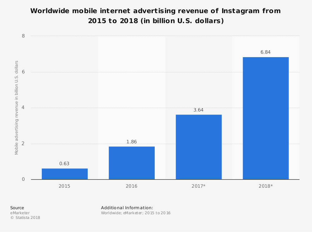 instagram global mobile internet advertising revenue